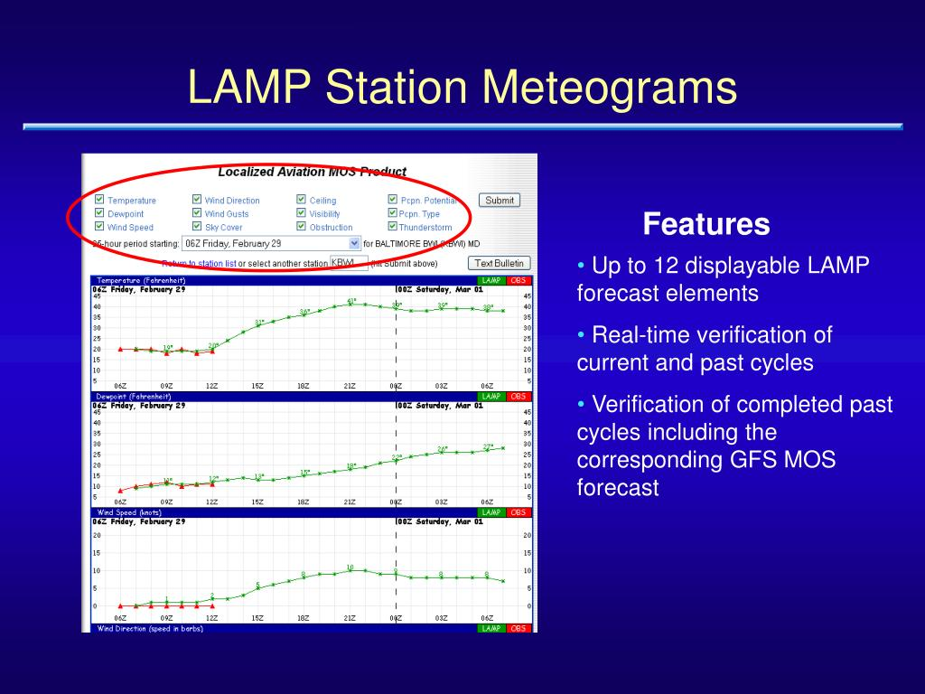 LAMP Station Meteograms
