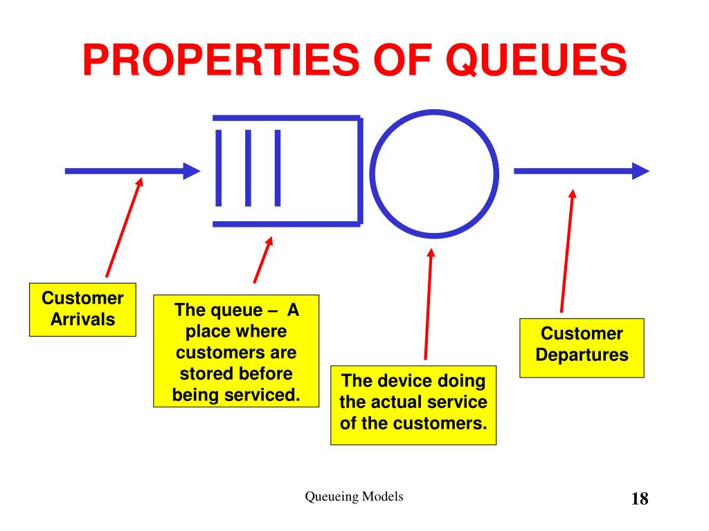 PROPERTIES OF QUEUES