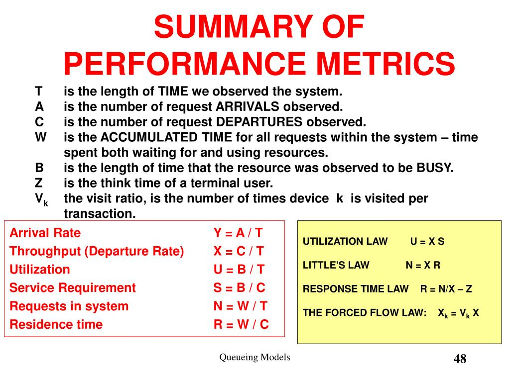 SUMMARY OF PERFORMANCE METRICS
