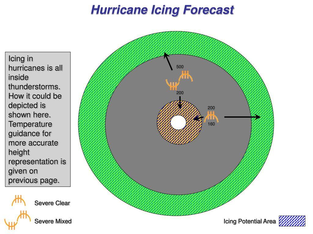 Hurricane Icing Forecast
