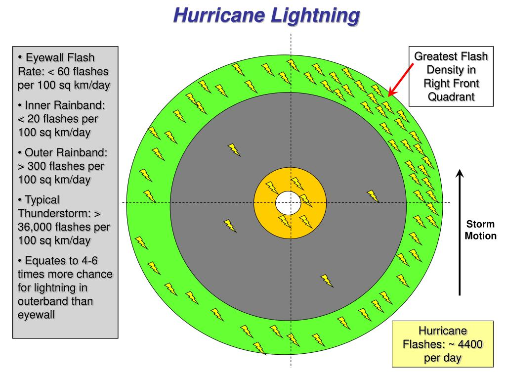 Hurricane Lightning