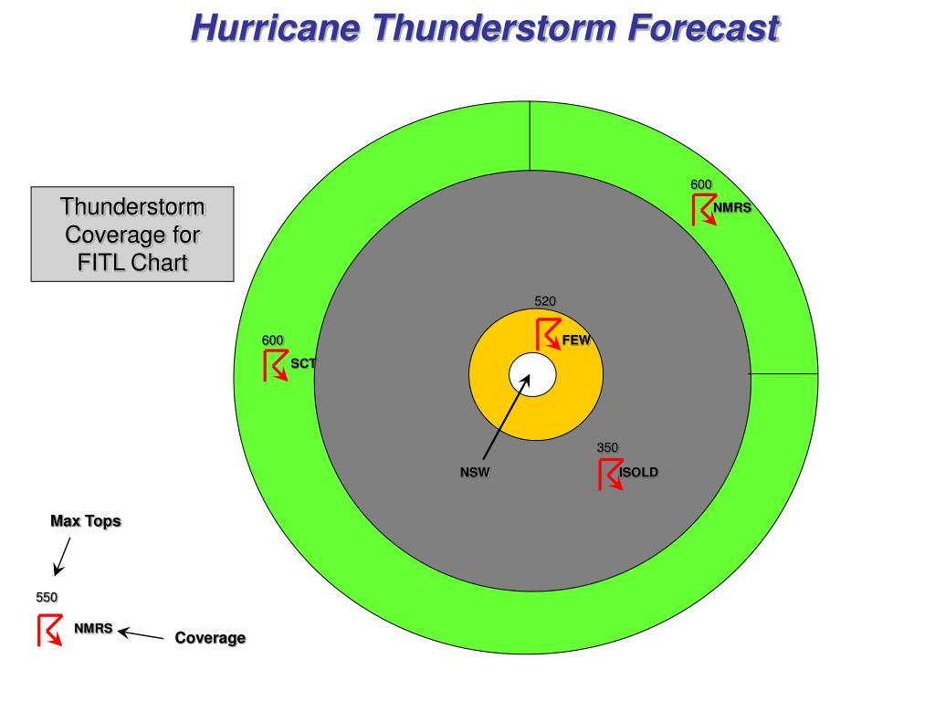 Hurricane Thunderstorm Forecast