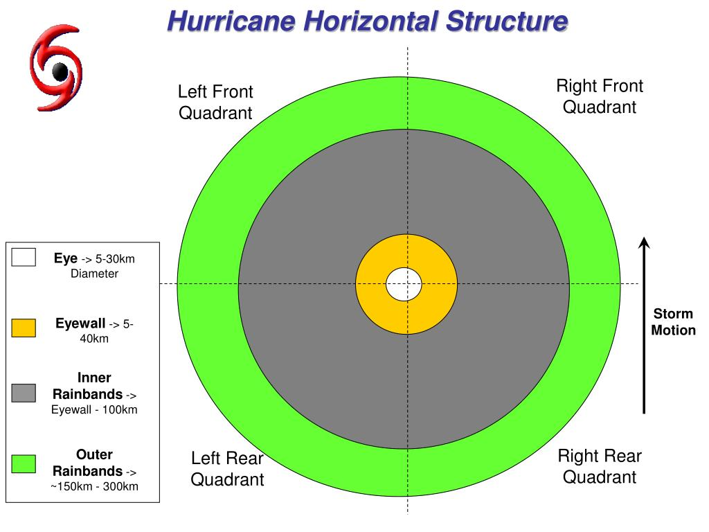 Hurricane Horizontal Structure