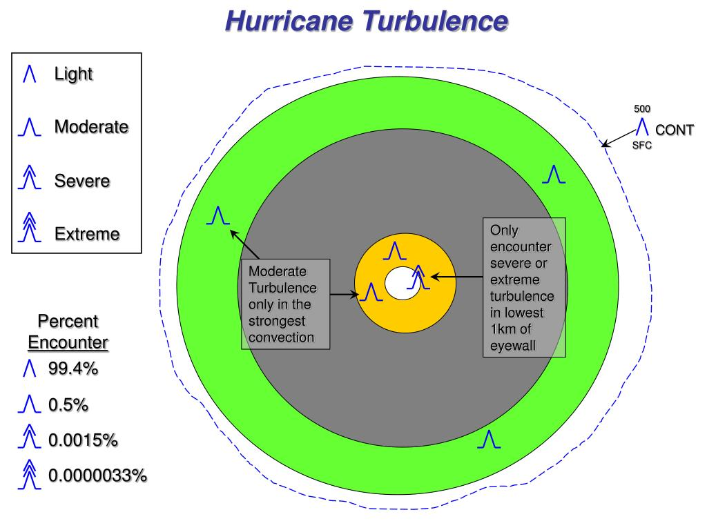 Hurricane Turbulence