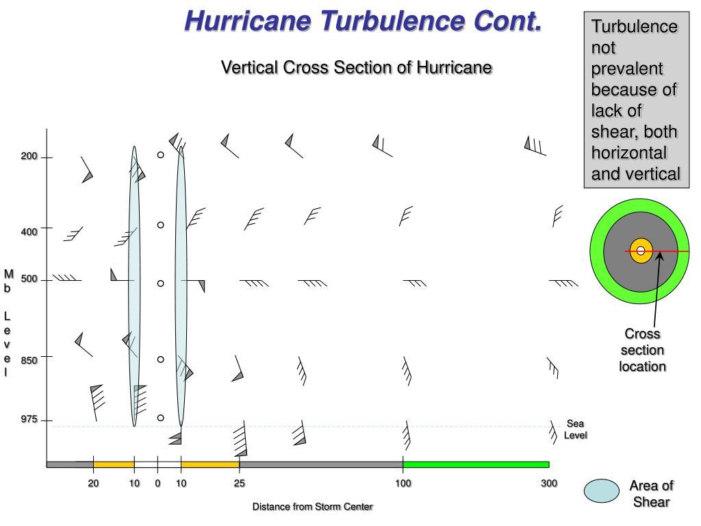 Hurricane Turbulence Cont.