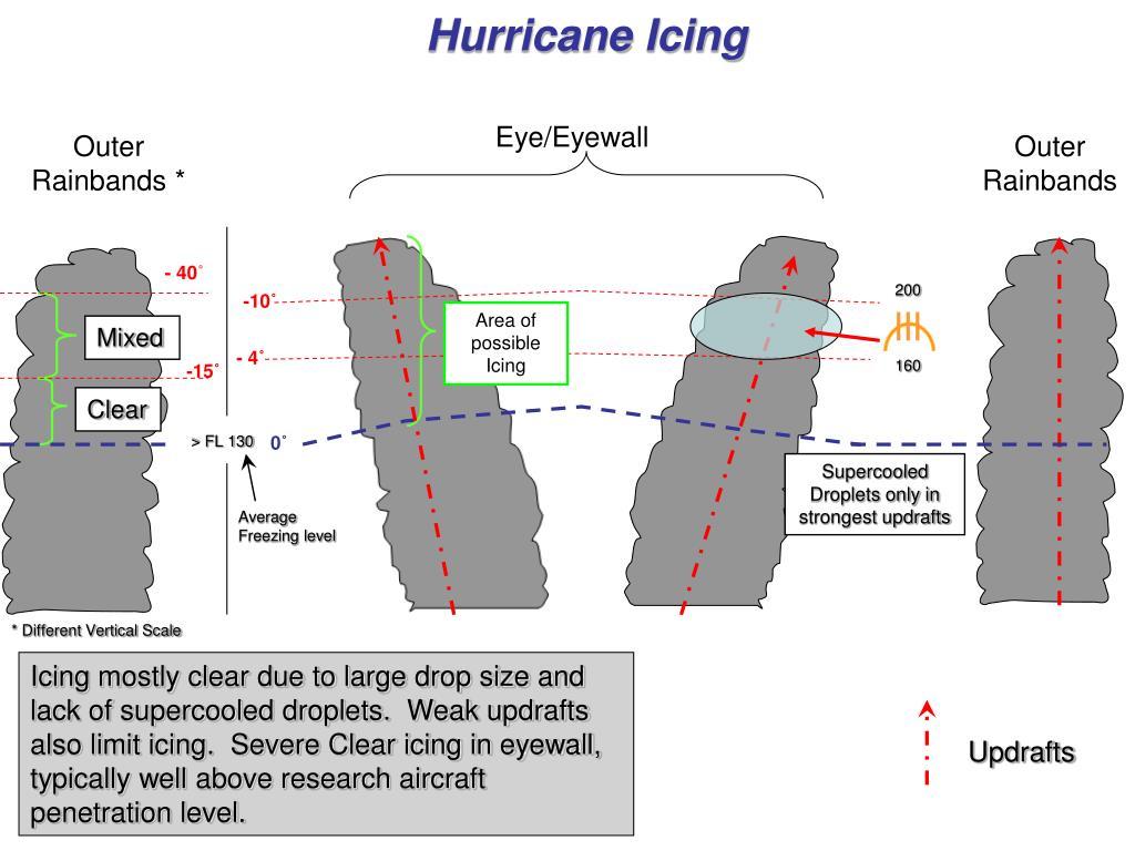 Hurricane Icing