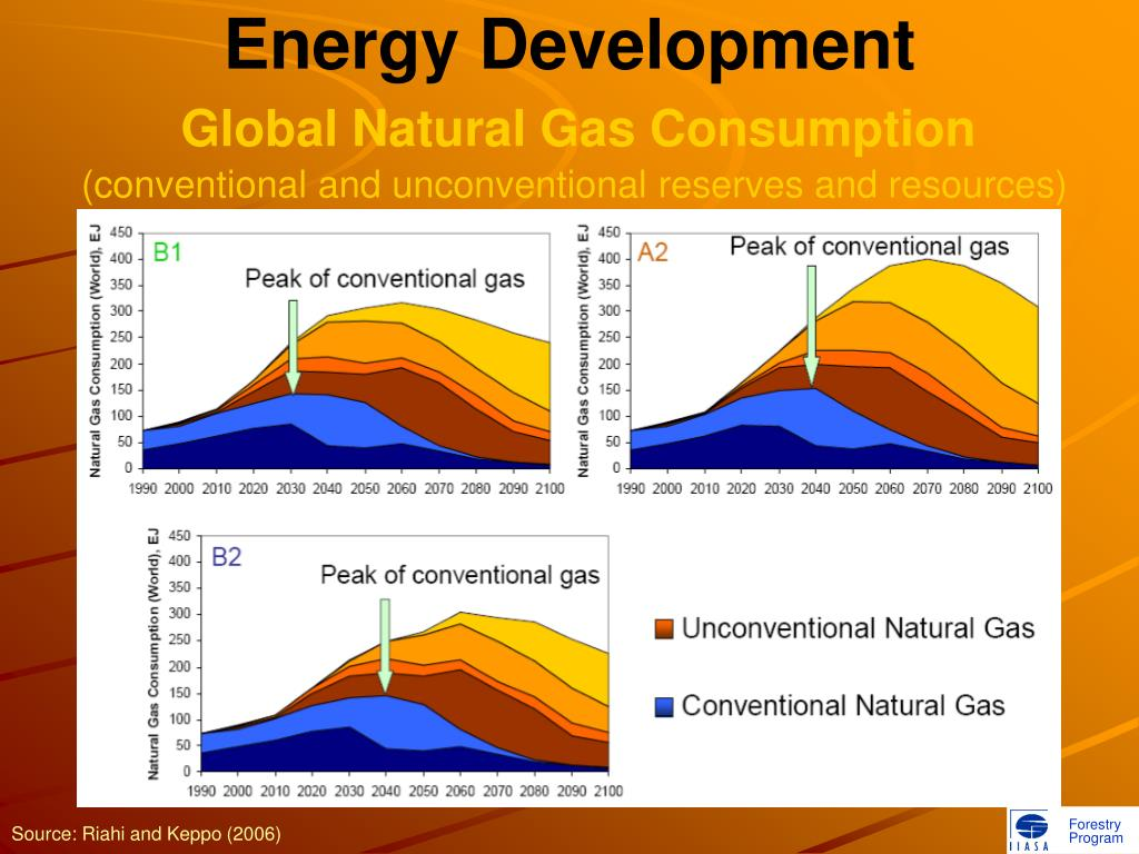 Energy Development