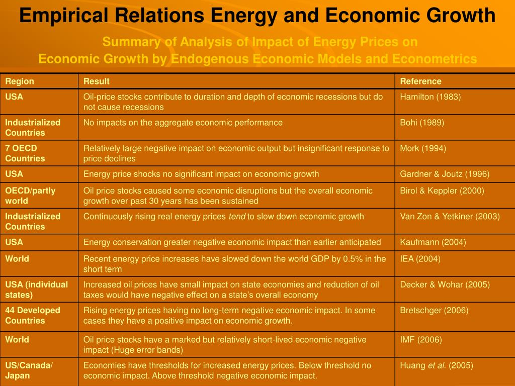 Empirical Relations Energy and Economic Growth