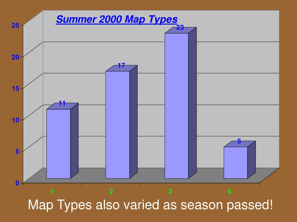 Map Types also varied as season passed!
