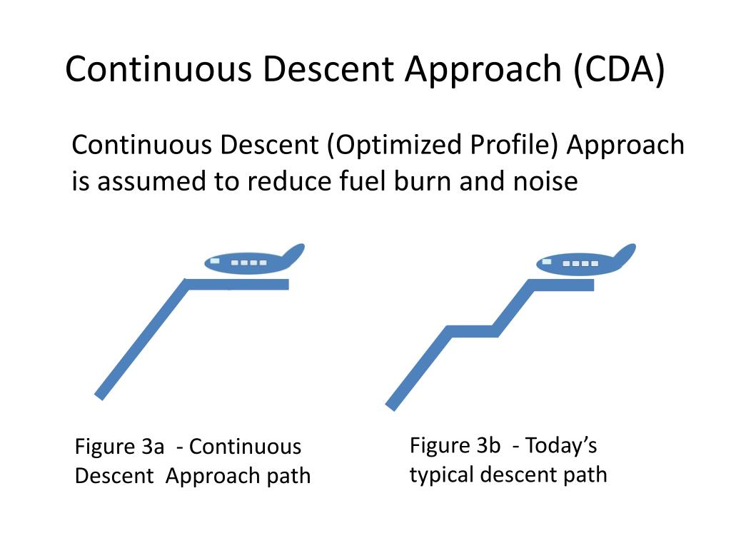 Continuous Descent Approach (CDA)