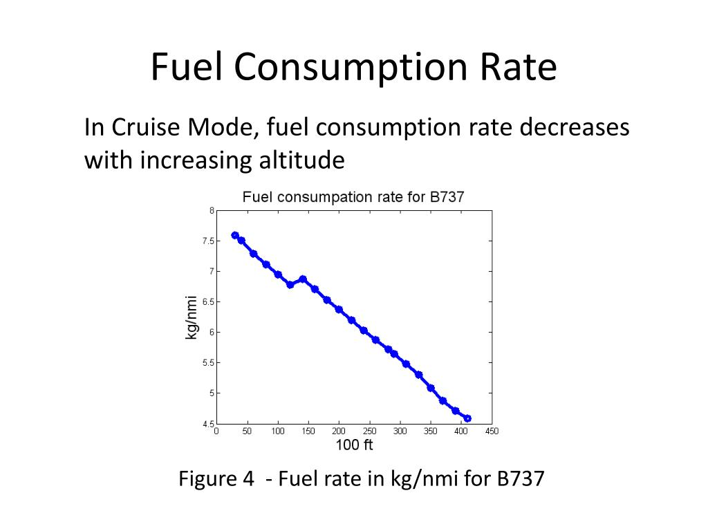 Fuel Consumption Rate