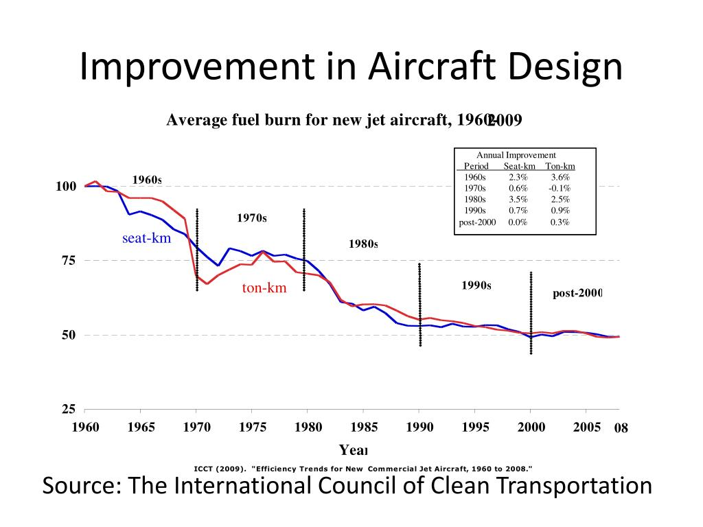 Improvement in Aircraft Design