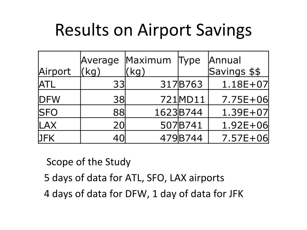 Results on Airport Savings