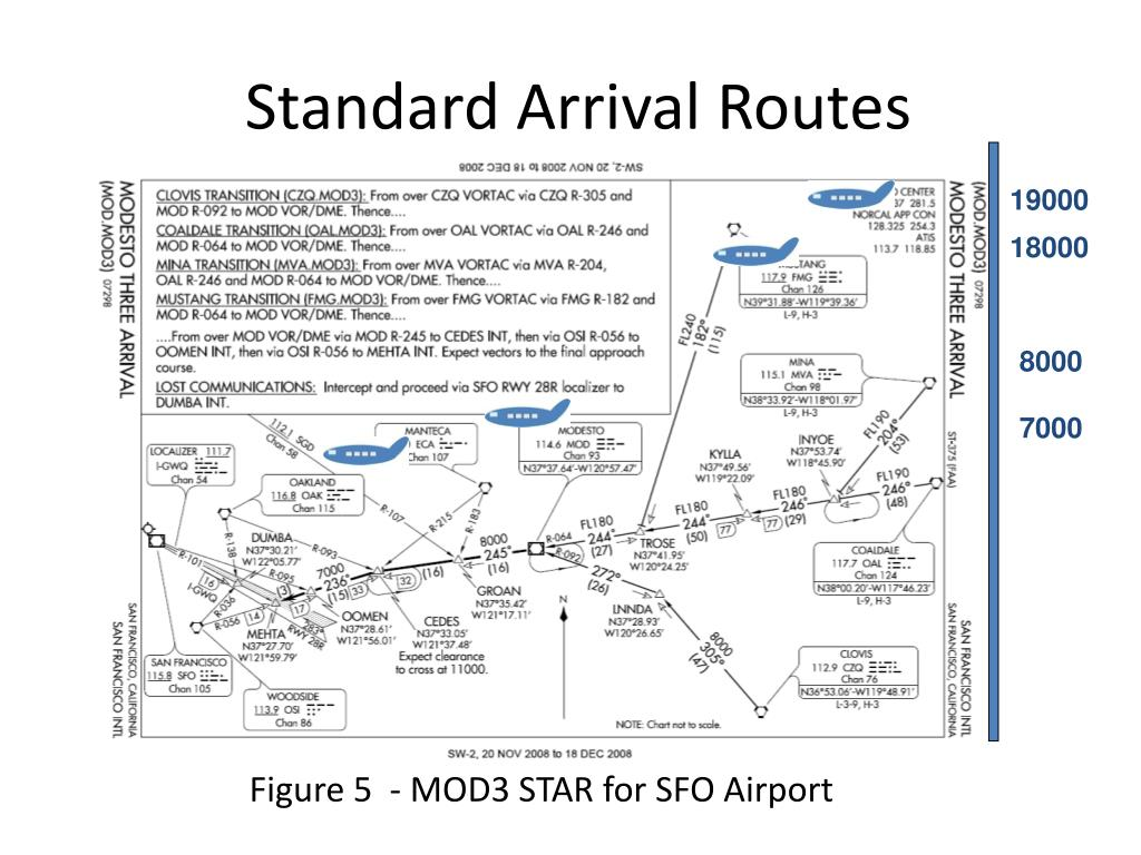 Standard Arrival Routes