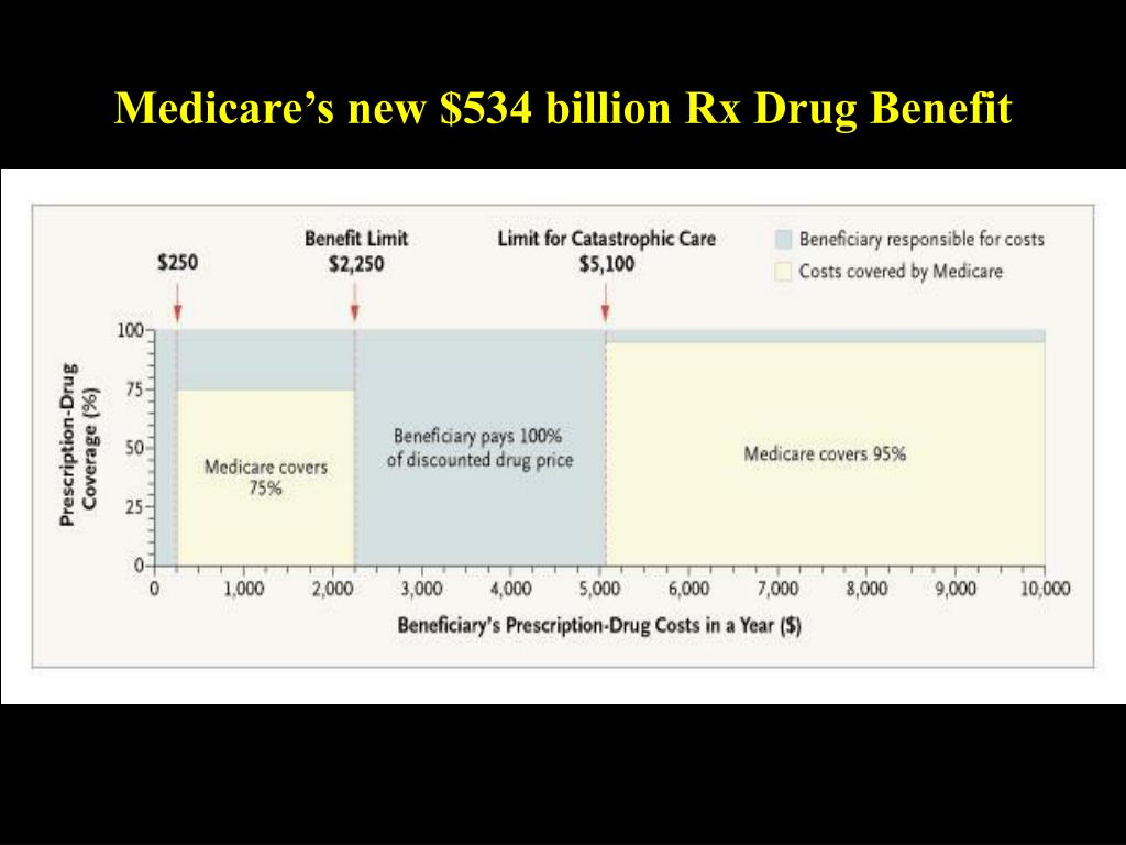 Medicare's new $534 billion Rx Drug Benefit