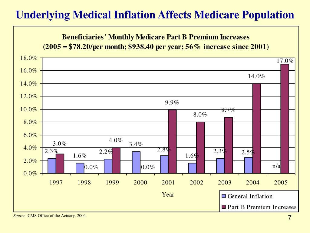 Underlying Medical Inflation Affects Medicare Population
