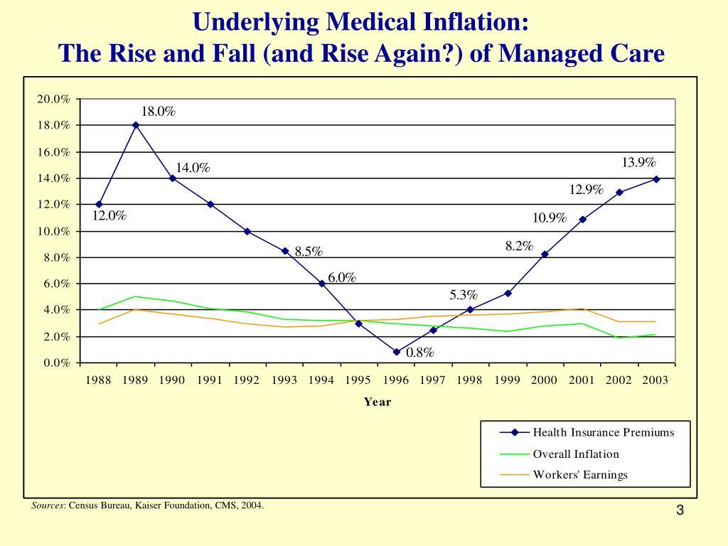 Underlying Medical Inflation: