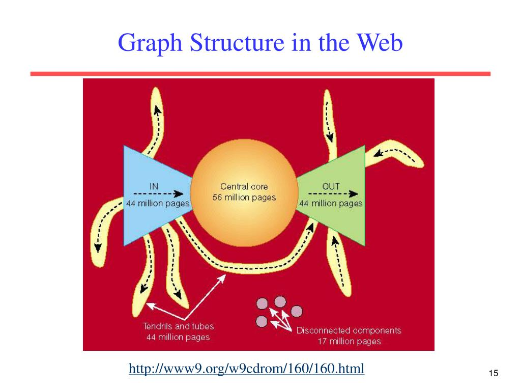 Graph Structure in the Web