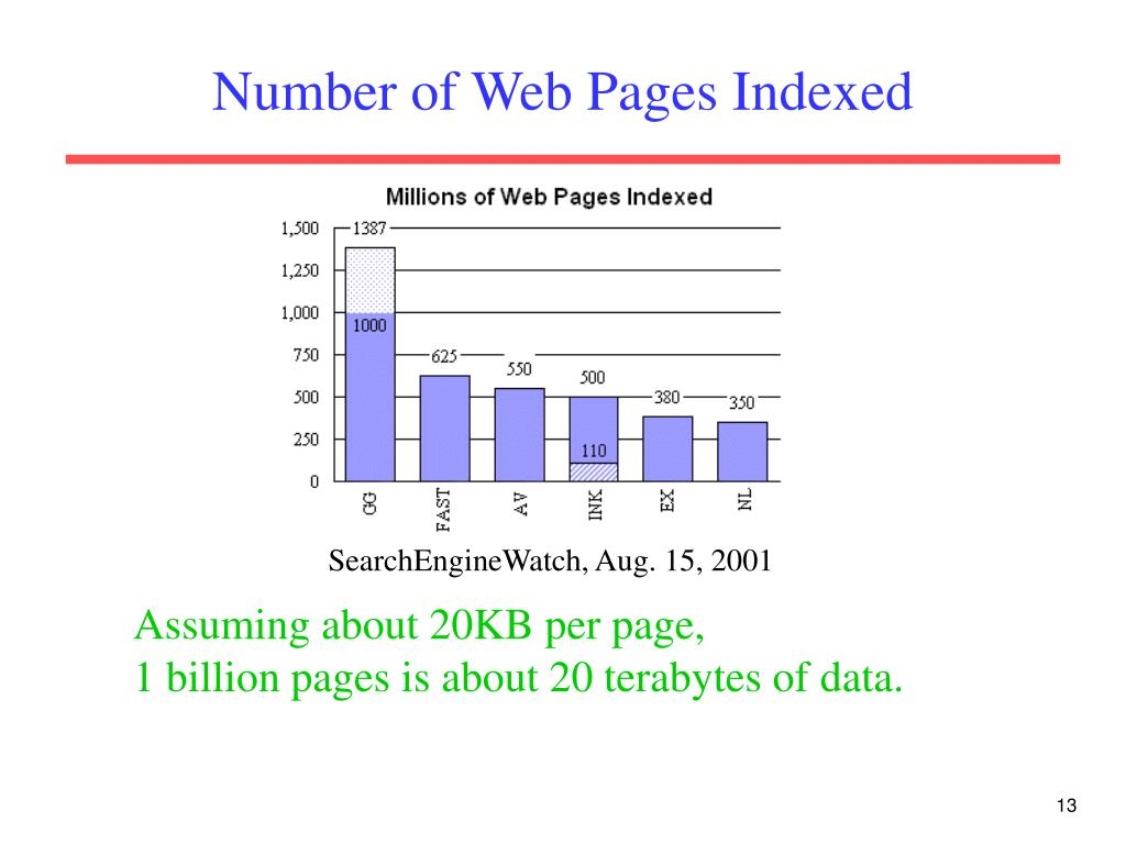 Number of Web Pages Indexed