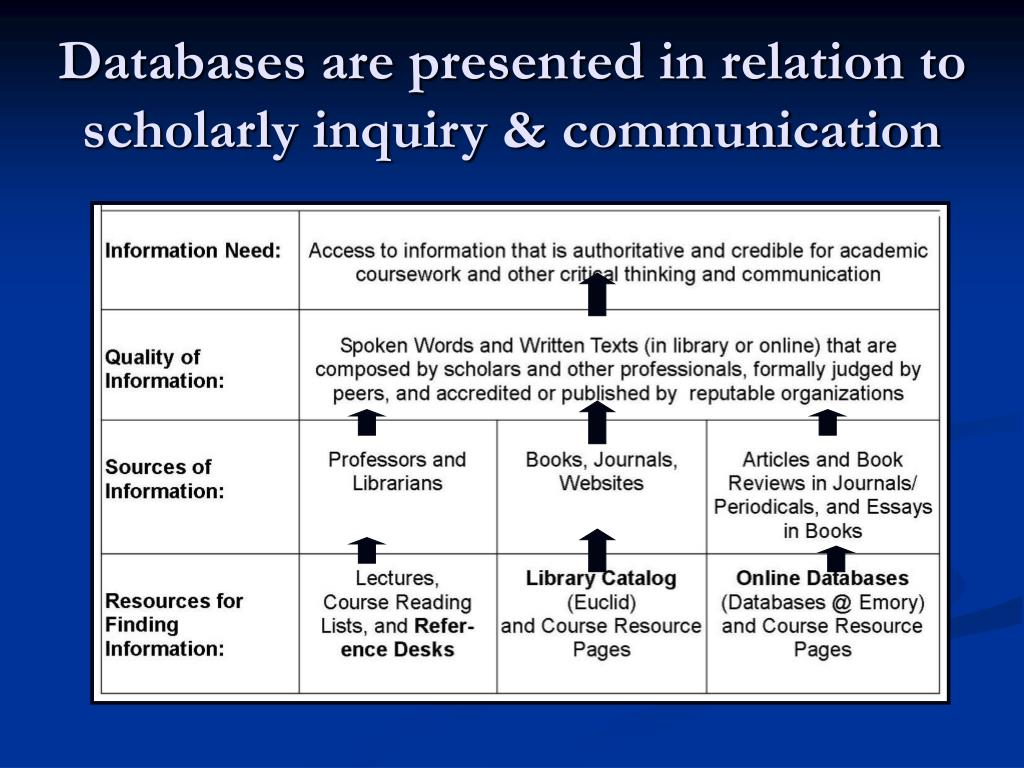 Databases are presented in relation to scholarly inquiry & communication