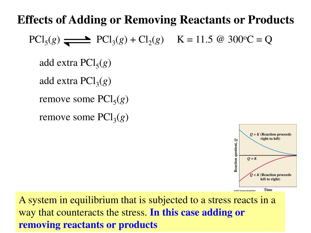 Effects of Adding or Removing Reactants or Products