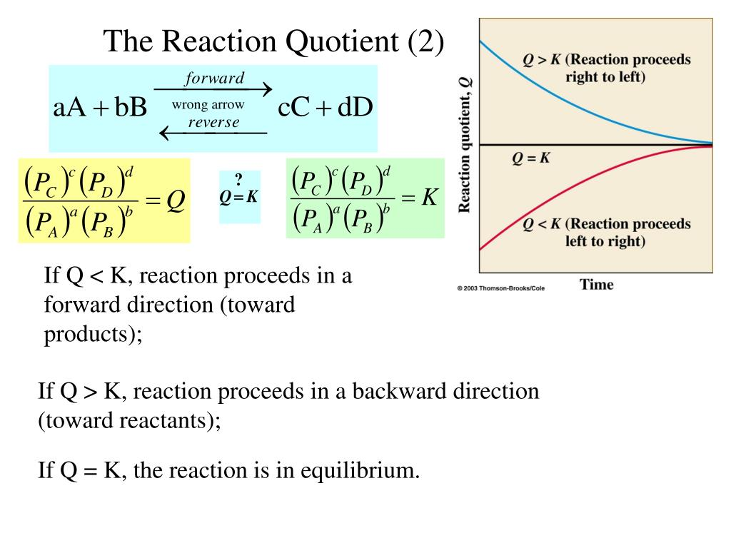 The Reaction Quotient (2)