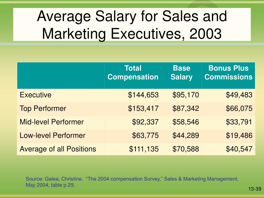 Average Salary for Sales and Marketing Executives, 2003