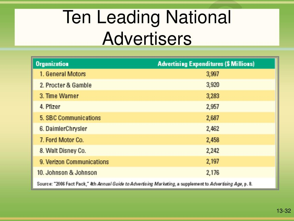 Ten Leading National Advertisers