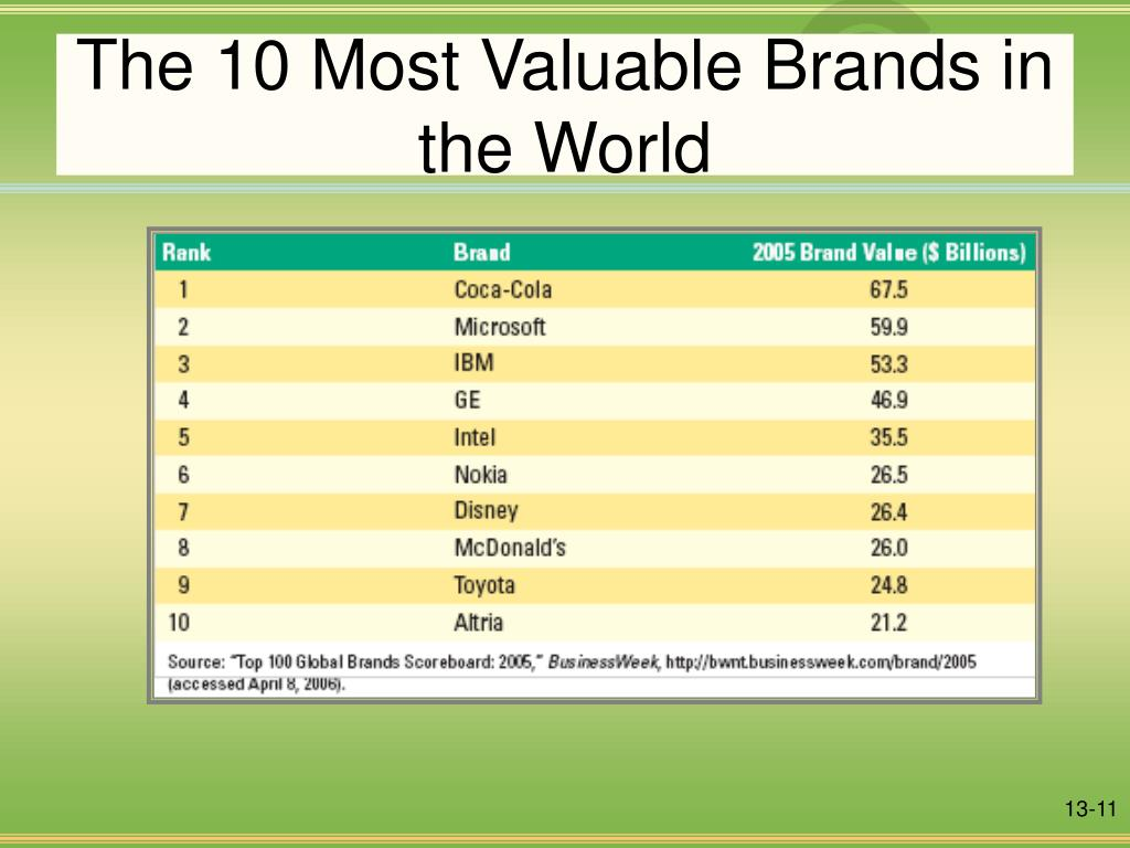 The 10 Most Valuable Brands in the World