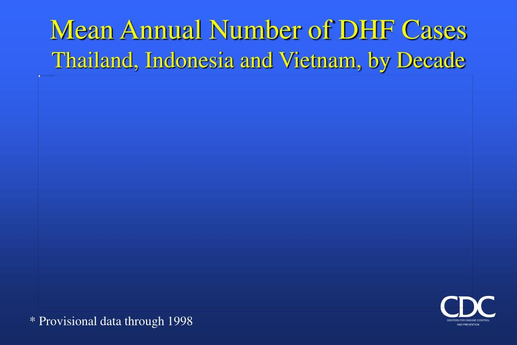 Mean Annual Number of DHF Cases