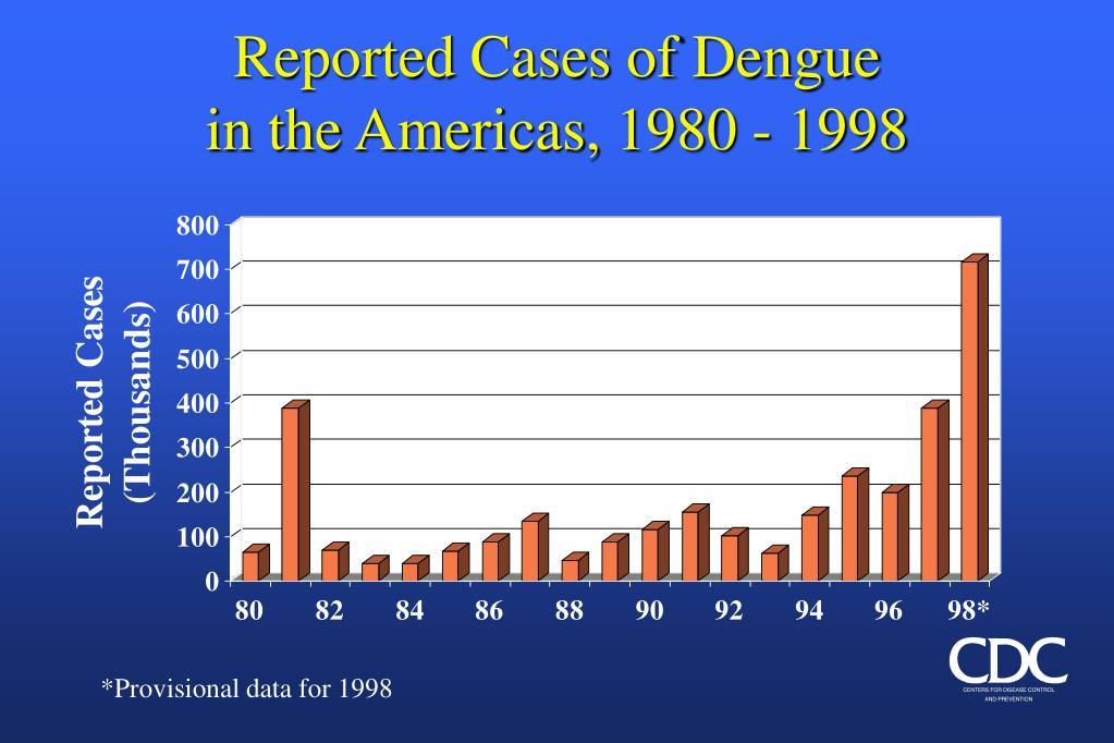 Reported Cases of Dengue
