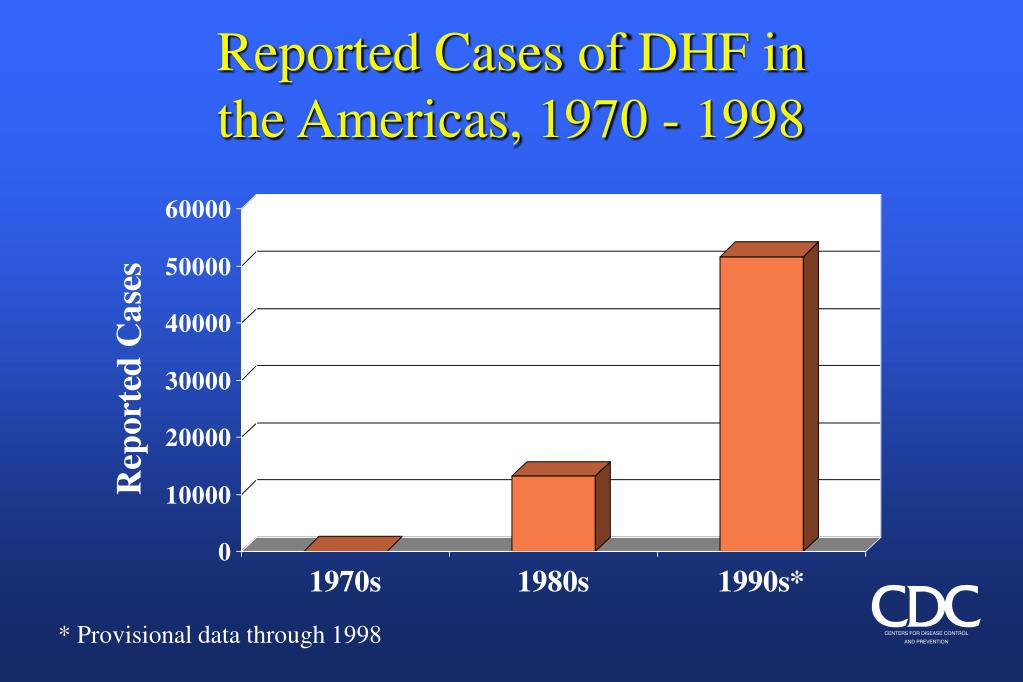 Reported Cases of DHF in
