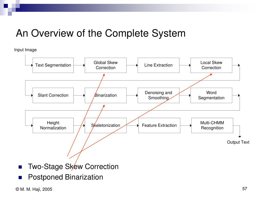 An Overview of the Complete System