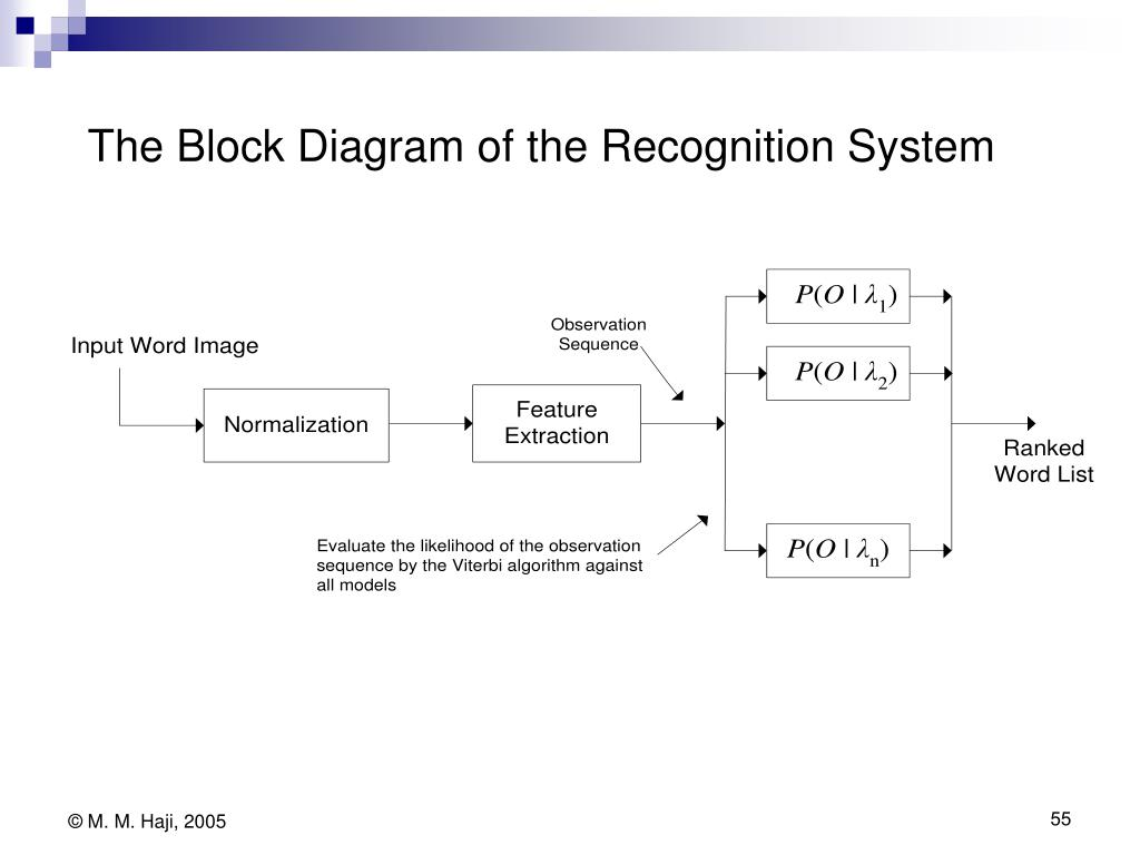 The Block Diagram of the Recognition System
