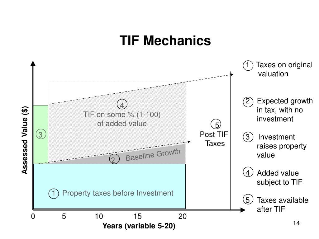 TIF Mechanics