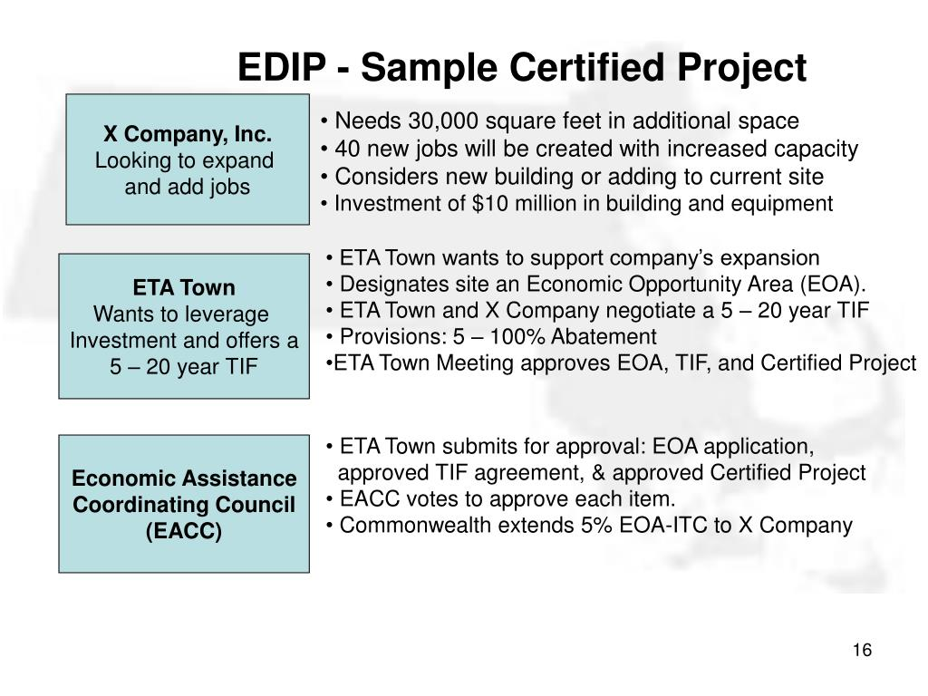EDIP - Sample Certified Project