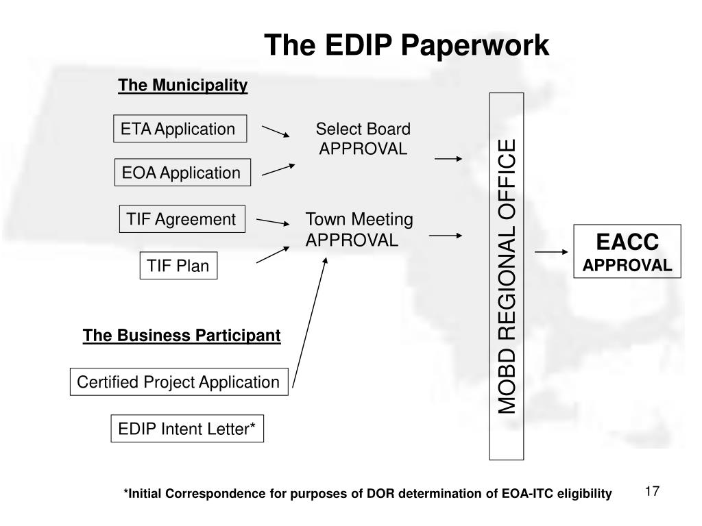 The EDIP Paperwork