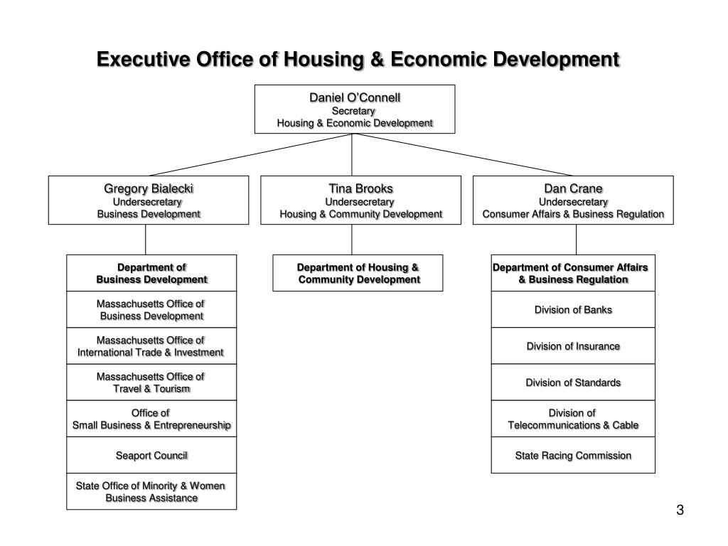 Executive Office of Housing & Economic Development
