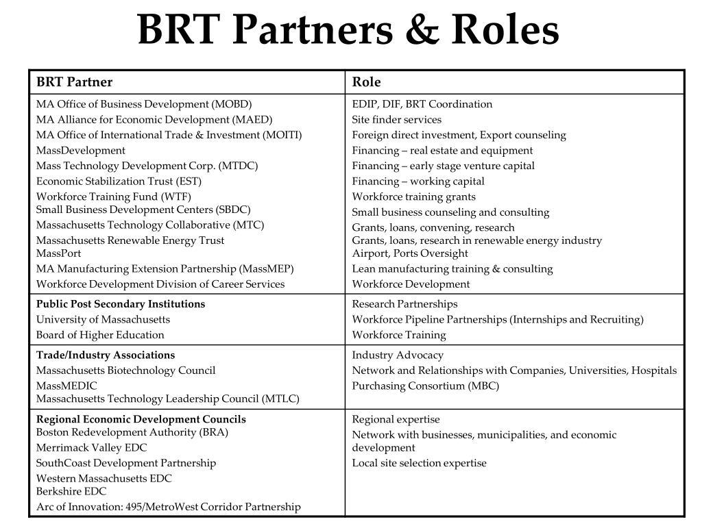 BRT Partners & Roles