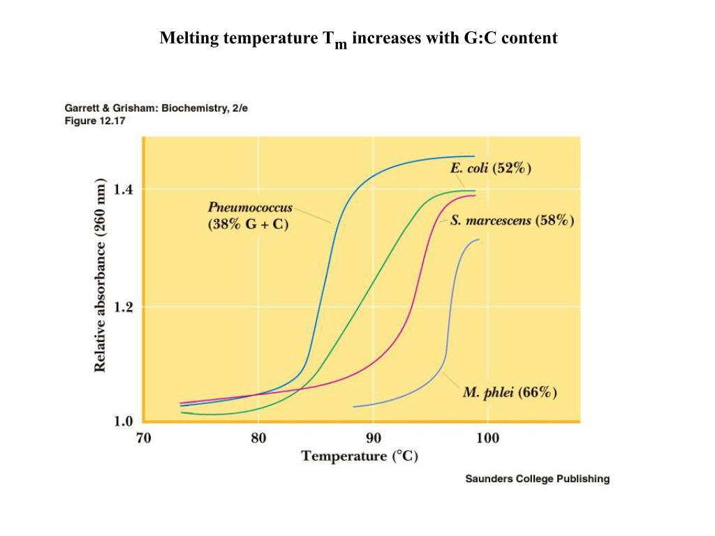 Melting temperature T