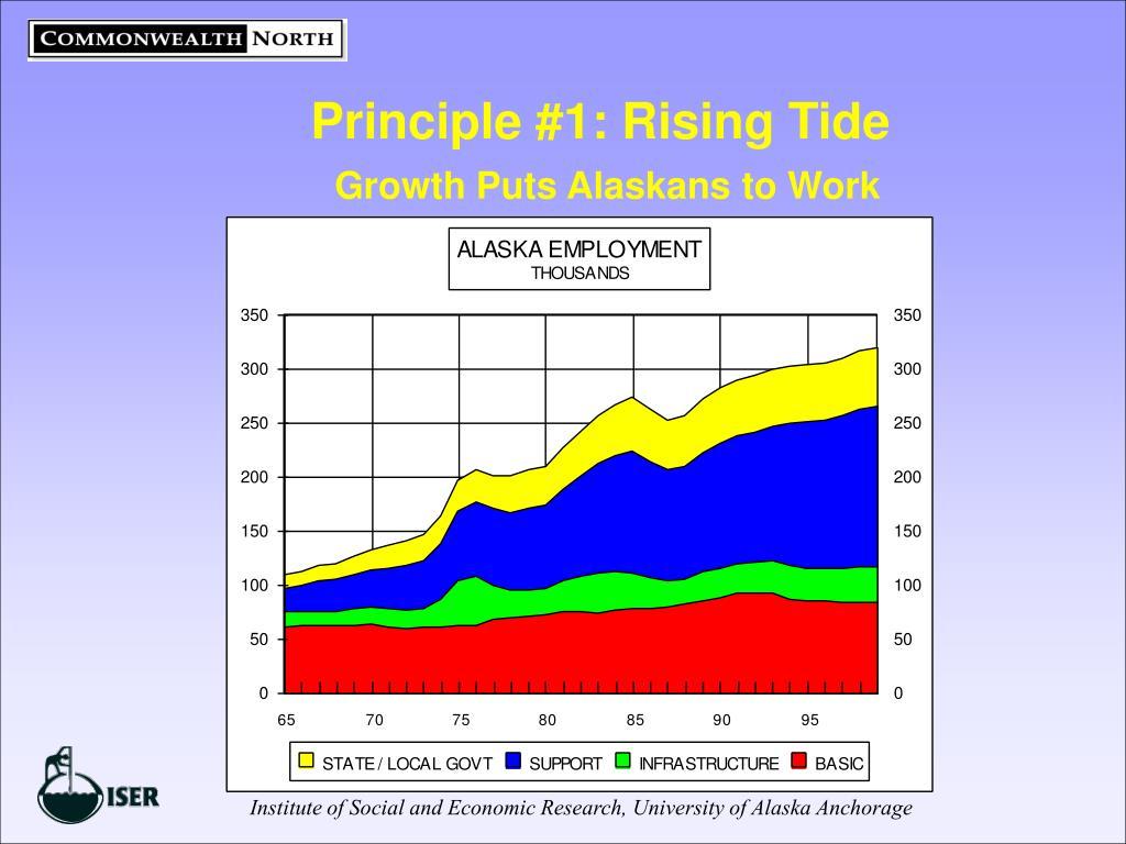 Principle #1: Rising Tide
