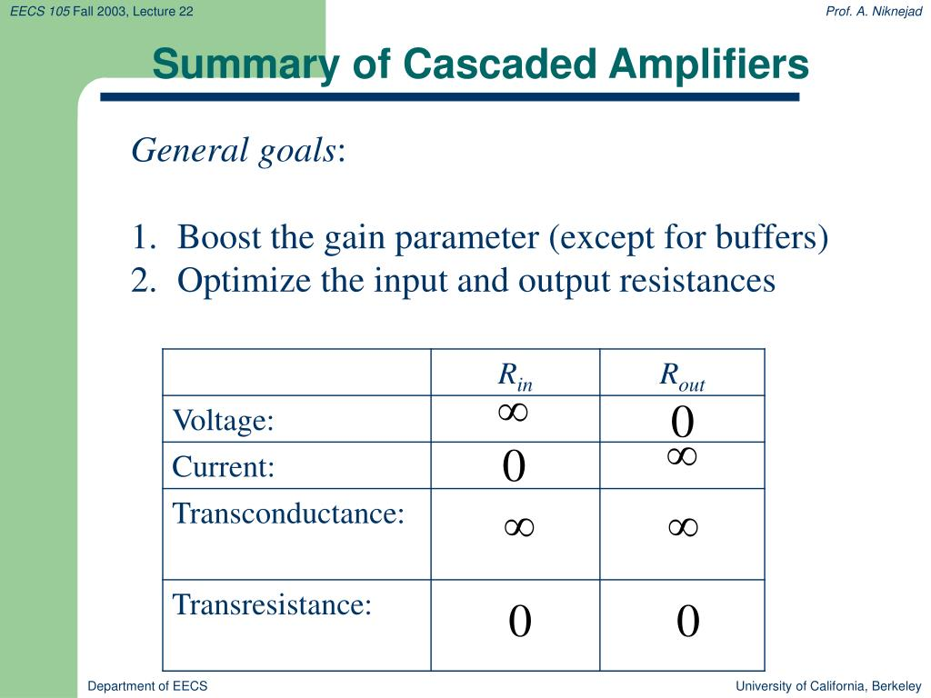 Summary of Cascaded Amplifiers