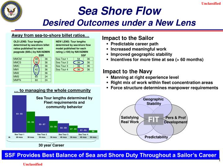 Sea shore flow desired outcomes under a new lens l.jpg