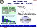 sea shore flow desired outcomes under a new lens