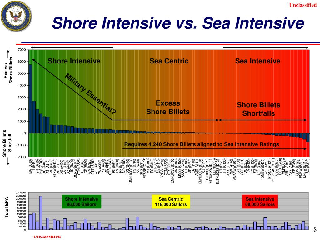 Shore Intensive vs. Sea Intensive