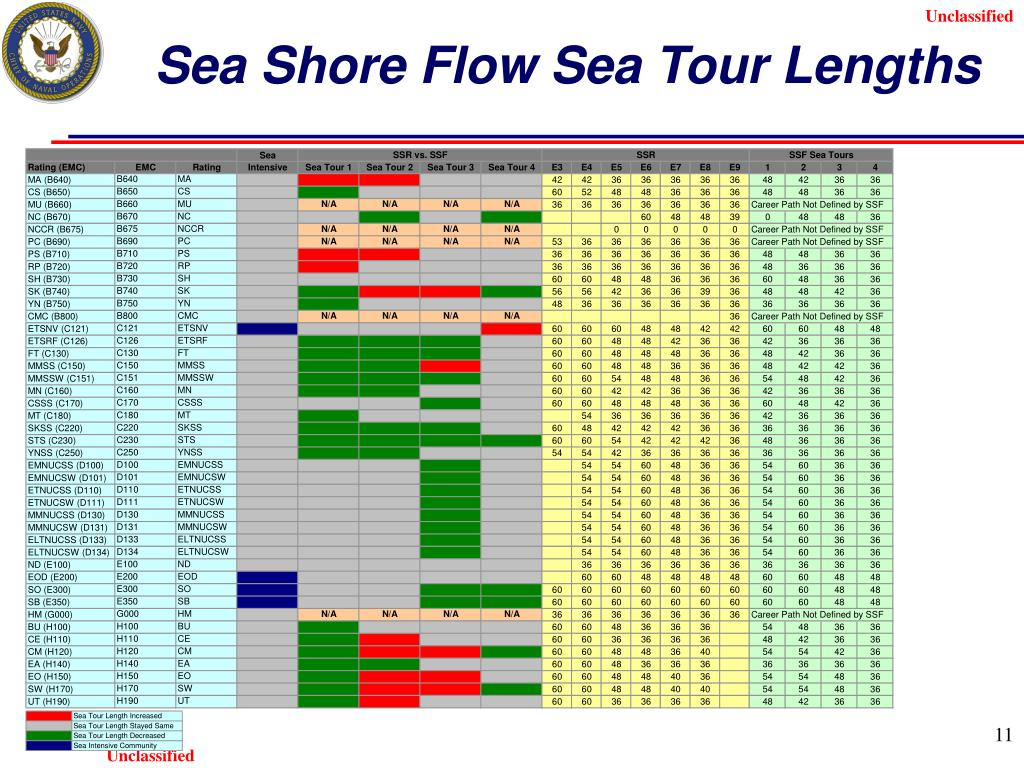 Sea Shore Flow Sea Tour Lengths
