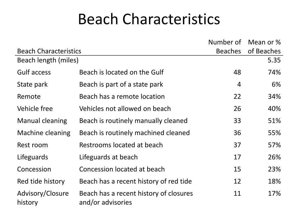 Beach Characteristics