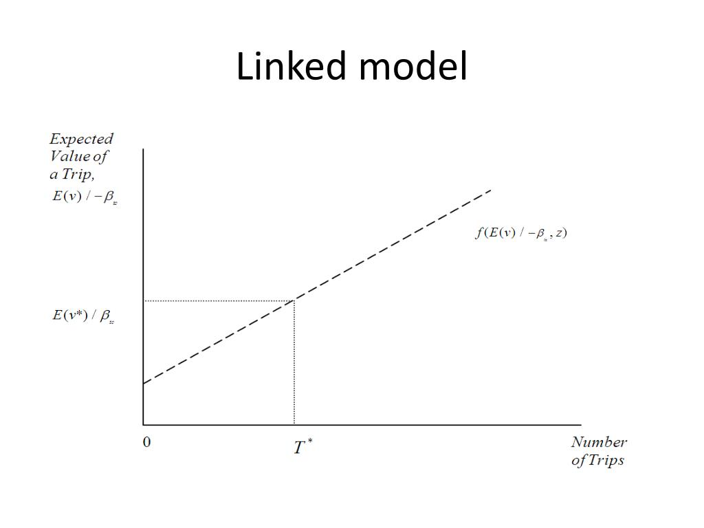 Linked model