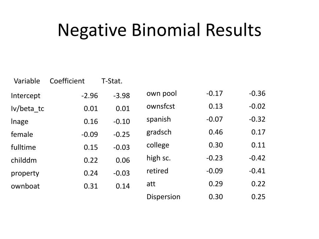 Negative Binomial Results