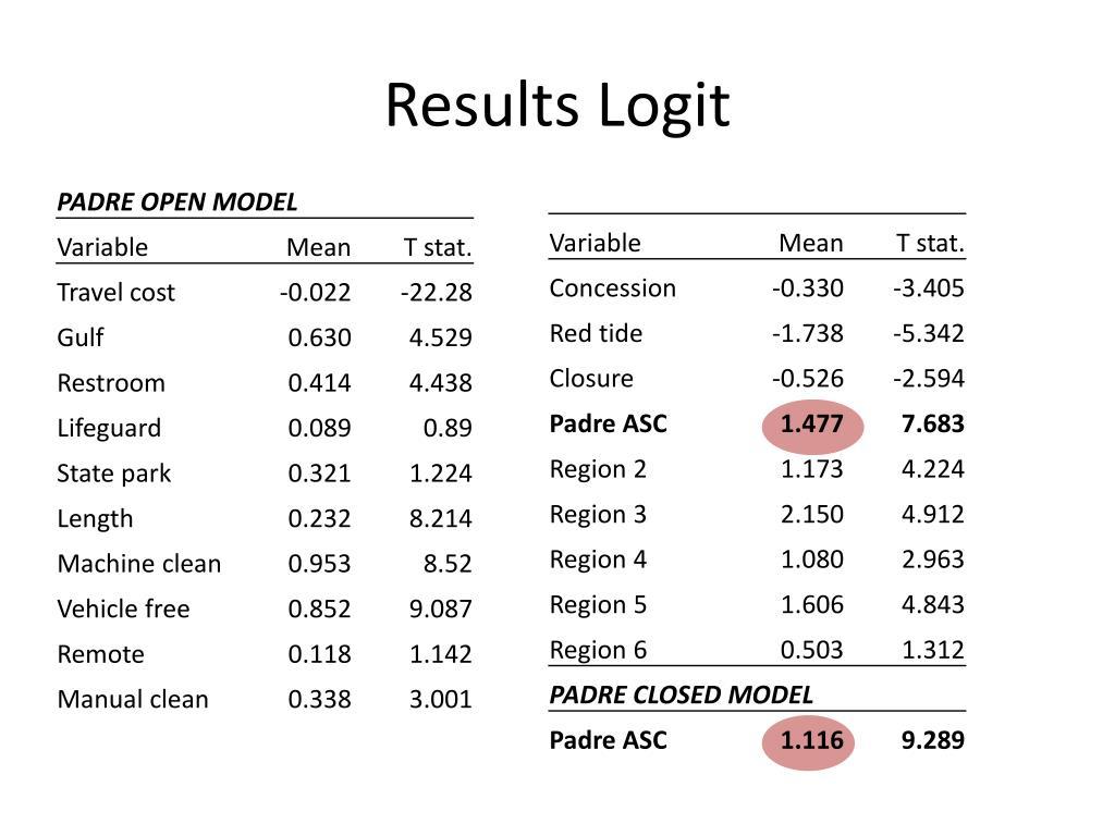 Results Logit